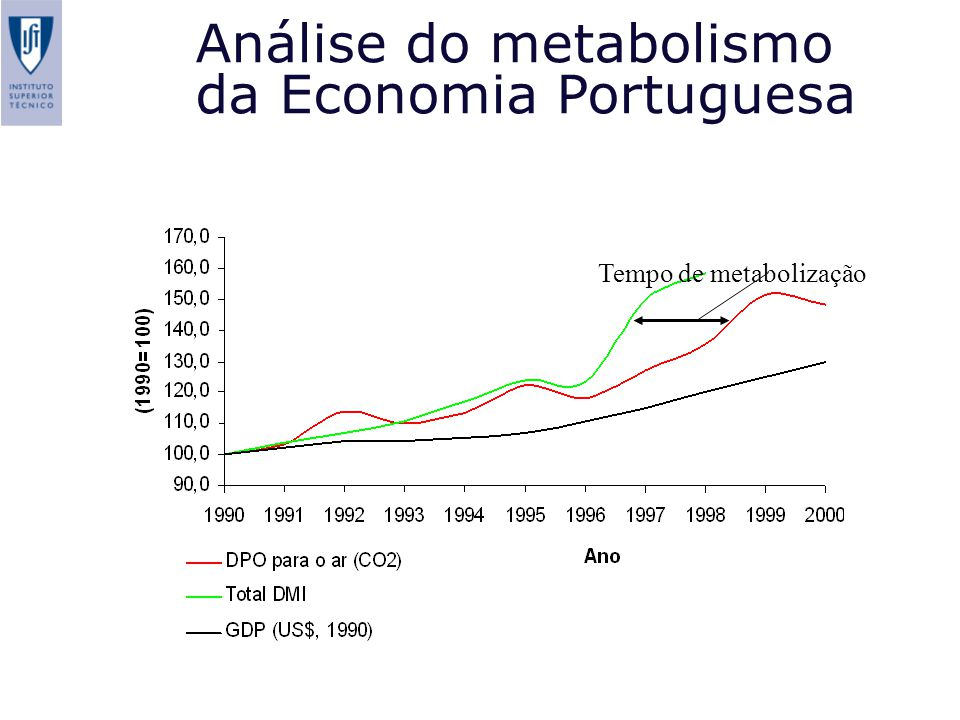 Análise do metabolismo da Economia Portuguesa