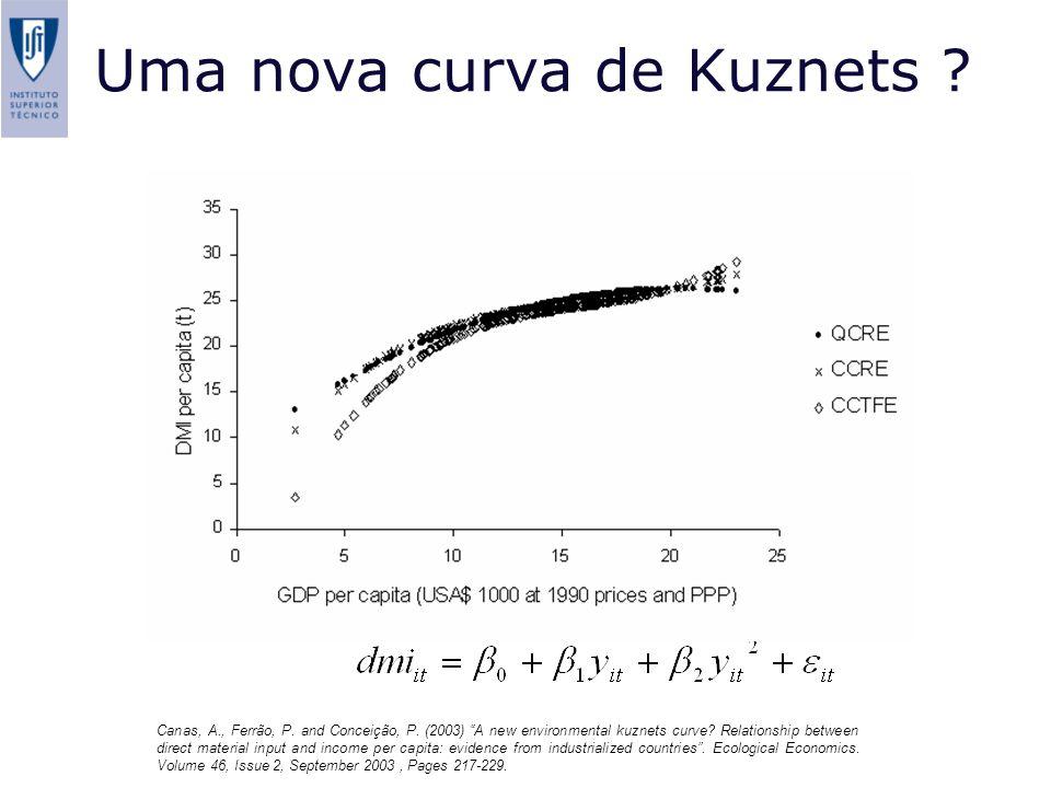Uma nova curva de Kuznets