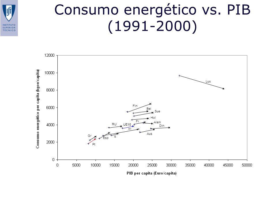 Consumo energético vs. PIB (1991-2000)