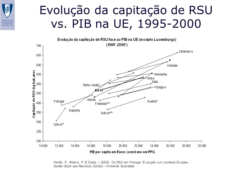 Evolução da capitação de RSU vs. PIB na UE, 1995-2000