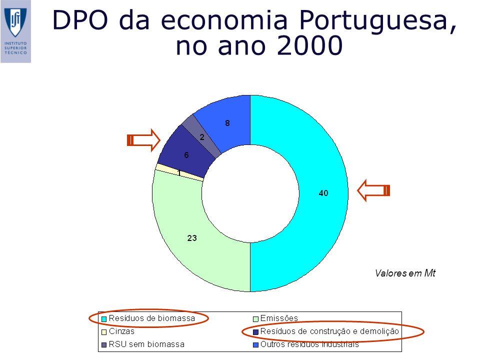DPO da economia Portuguesa,