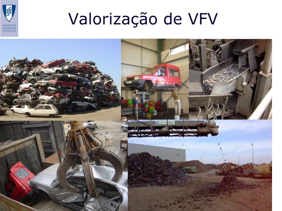 Valorização de VFV