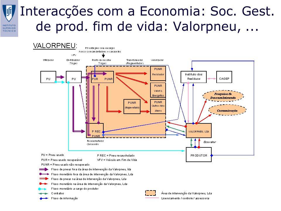 Interacções com a Economia: Soc. Gest. de prod. fim de vida: Valorpneu, ...
