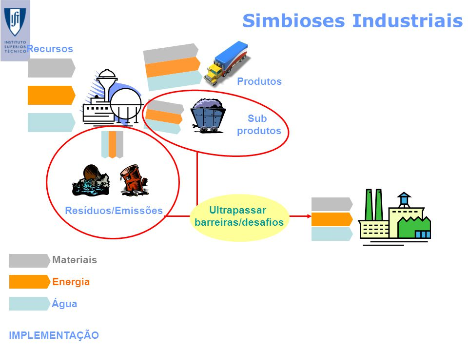 Simbioses Industriais