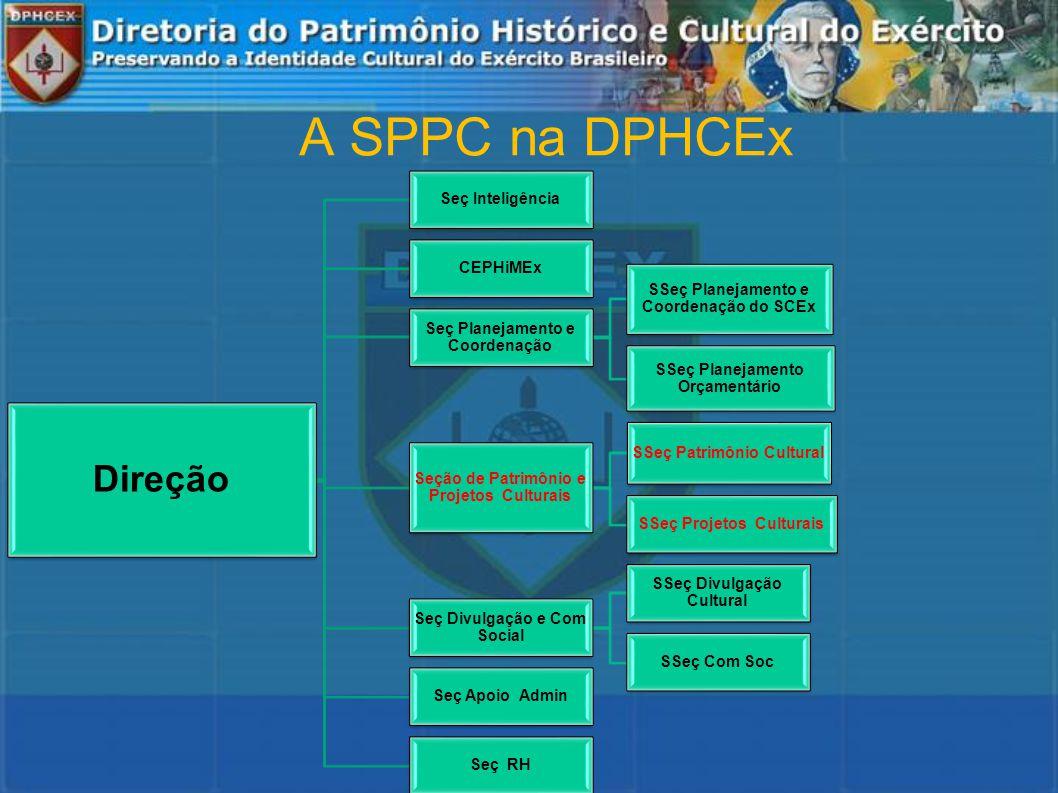 A SPPC na DPHCEx Direção Seç Inteligência CEPHiMEx