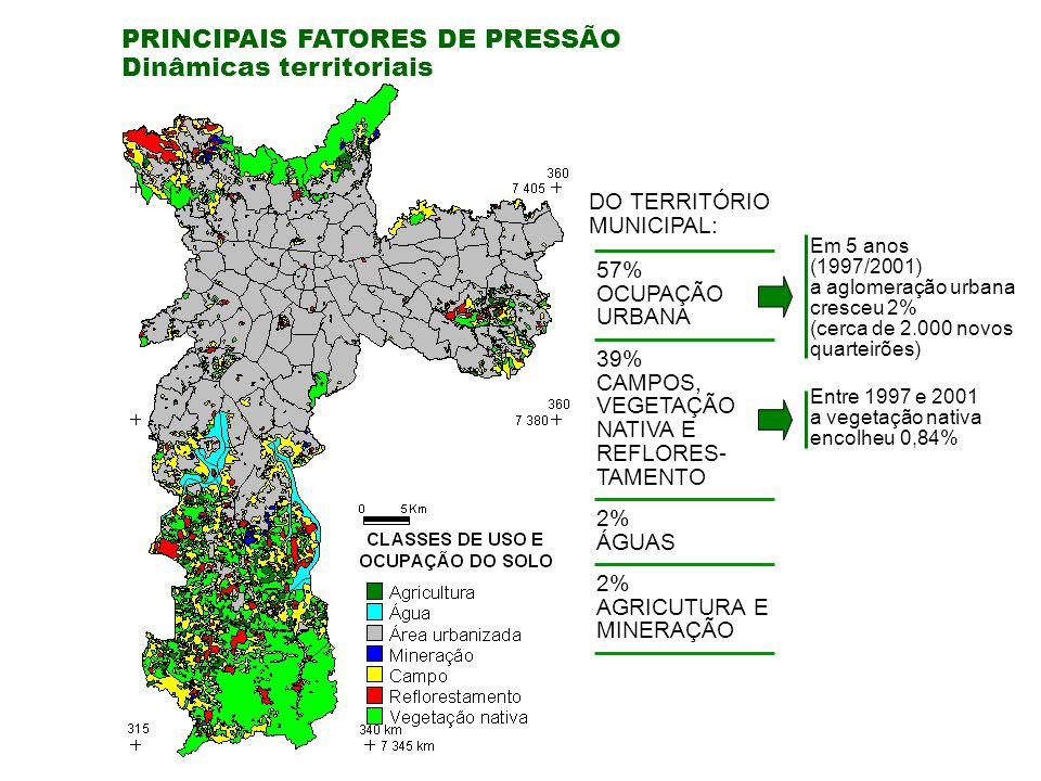 PRINCIPAIS FATORES DE PRESSÃO Dinâmicas territoriais
