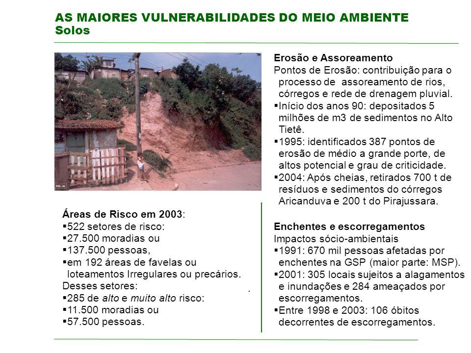 AS MAIORES VULNERABILIDADES DO MEIO AMBIENTE Solos