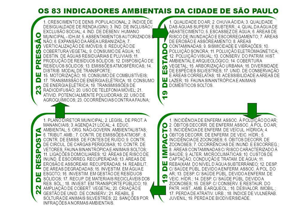 OS 83 INDICADORES AMBIENTAIS DA CIDADE DE SÃO PAULO