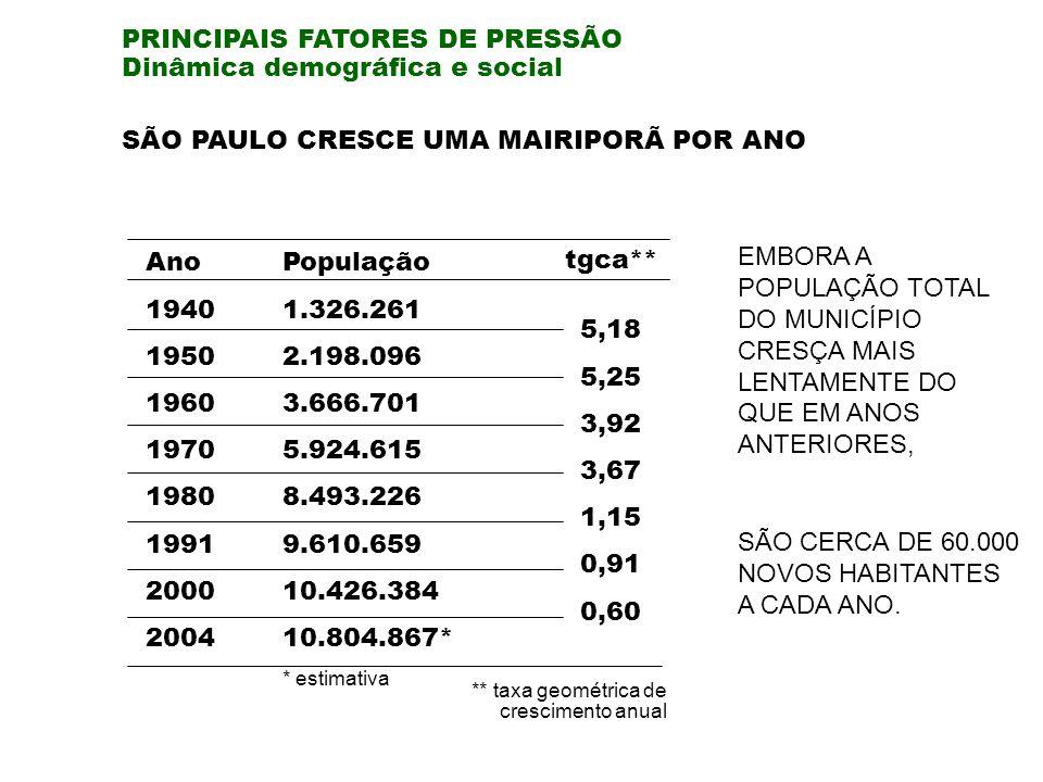 PRINCIPAIS FATORES DE PRESSÃO Dinâmica demográfica e social