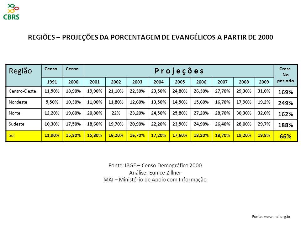 REGIÕES – PROJEÇÕES DA PORCENTAGEM DE EVANGÉLICOS A PARTIR DE 2000