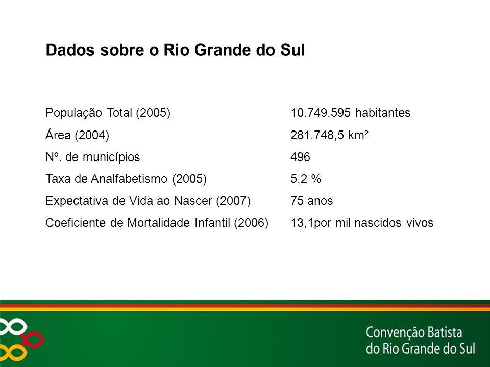 Dados sobre o Rio Grande do Sul