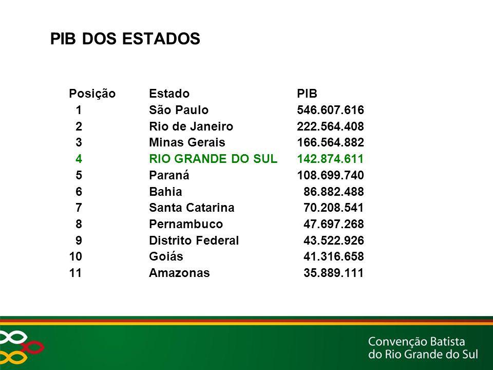 PIB DOS ESTADOS Posição Estado PIB 1 São Paulo 546.607.616