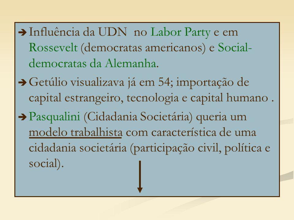 Influência da UDN no Labor Party e em Rossevelt (democratas americanos) e Social-democratas da Alemanha.