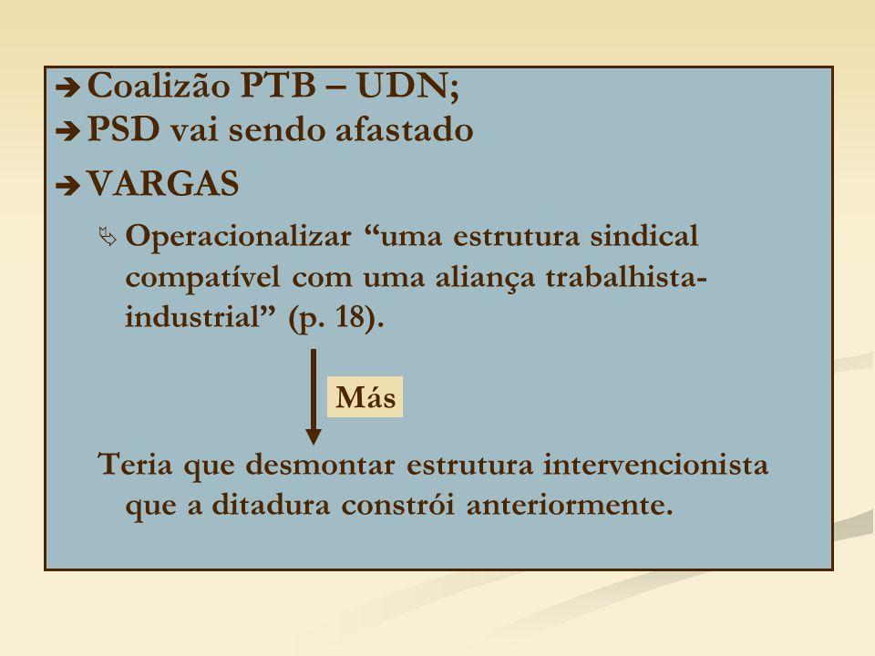 Coalizão PTB – UDN; PSD vai sendo afastado VARGAS