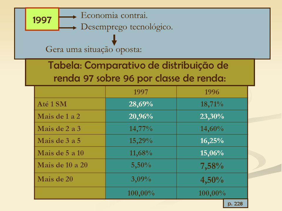 Tabela: Comparativo de distribuição de