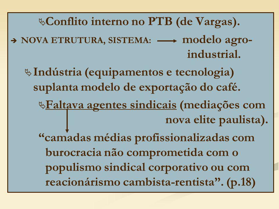 Conflito interno no PTB (de Vargas).