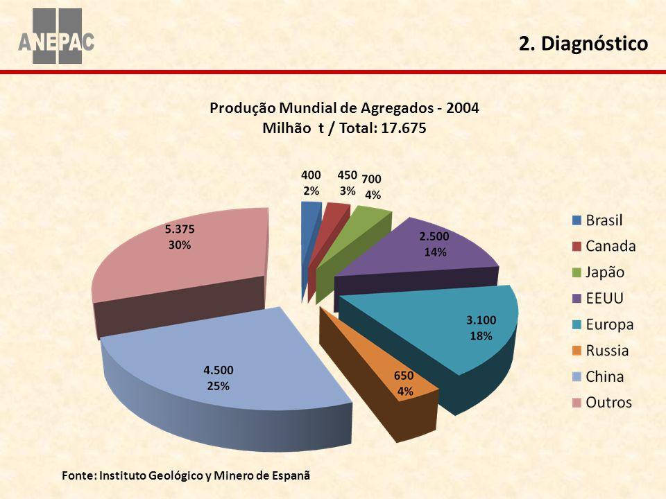 Produção Mundial de Agregados - 2004