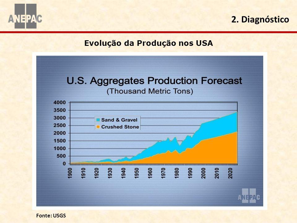 Evolução da Produção nos USA