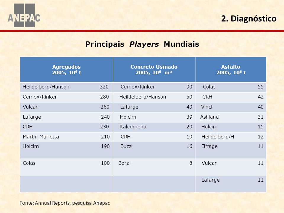 Principais Players Mundiais