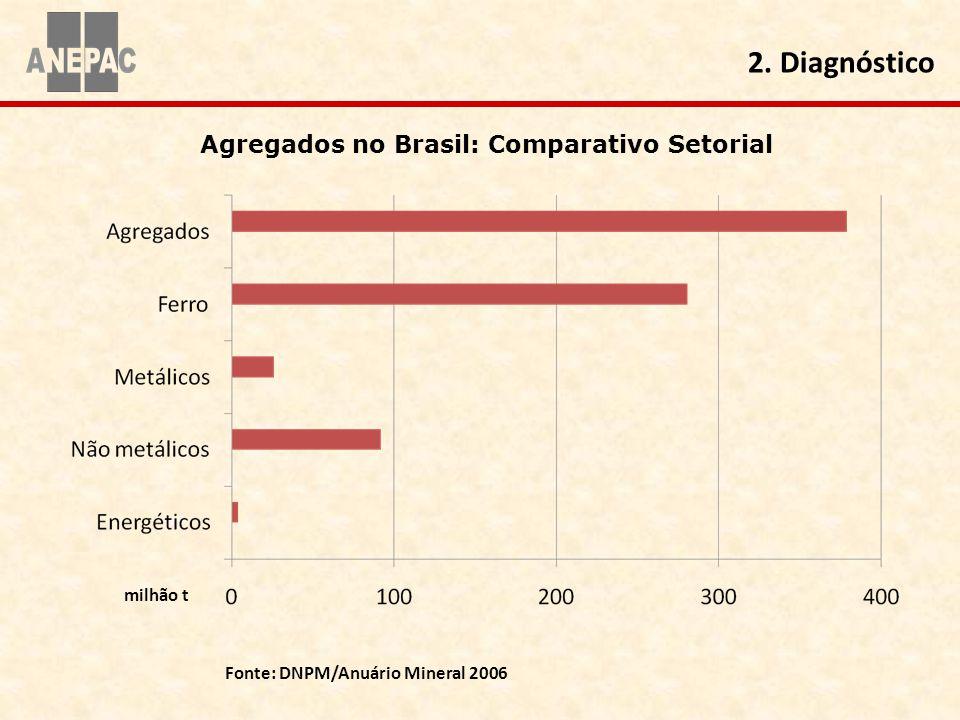 Agregados no Brasil: Comparativo Setorial
