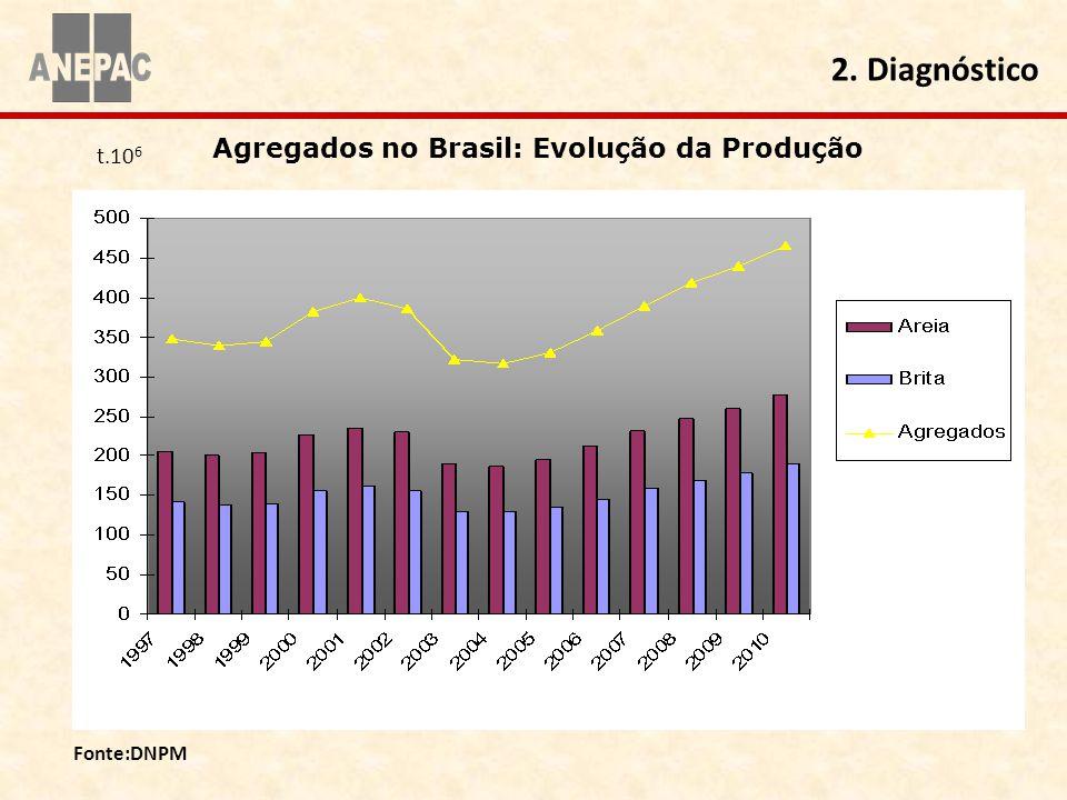 Agregados no Brasil: Evolução da Produção