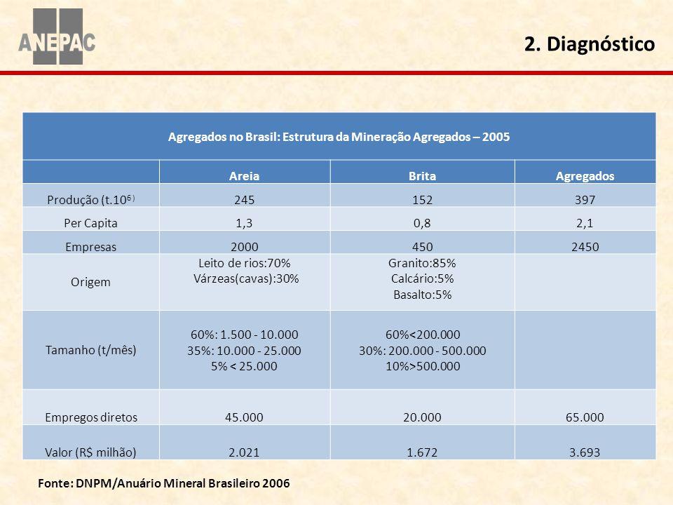 2. Diagnóstico Agregados no Brasil: Estrutura da Mineração Agregados – 2005. Areia. Brita. Agregados.