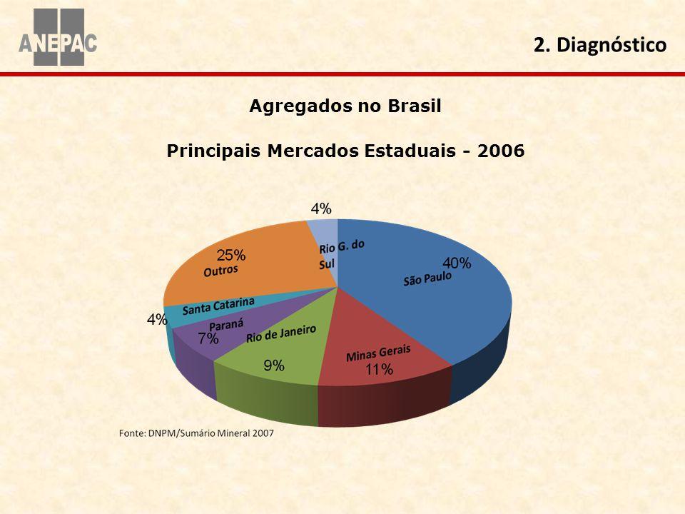 Principais Mercados Estaduais - 2006