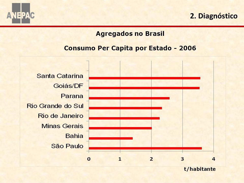 Consumo Per Capita por Estado - 2006