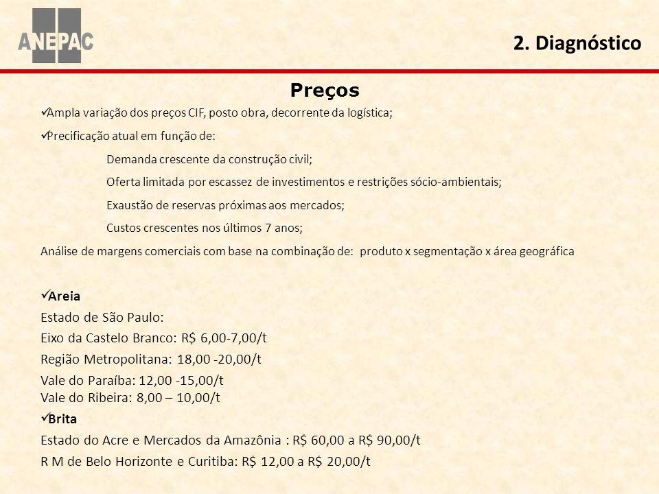 2. Diagnóstico Preços Areia Estado de São Paulo: