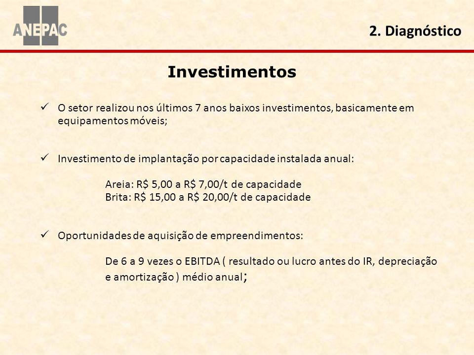 2. Diagnóstico Investimentos
