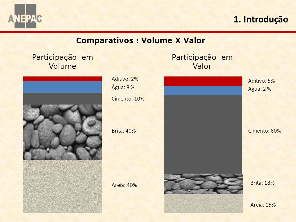 Comparativos : Volume X Valor