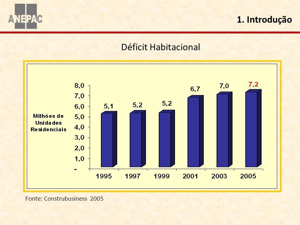 1. Introdução Déficit Habitacional Fonte: Construbusiness 2005