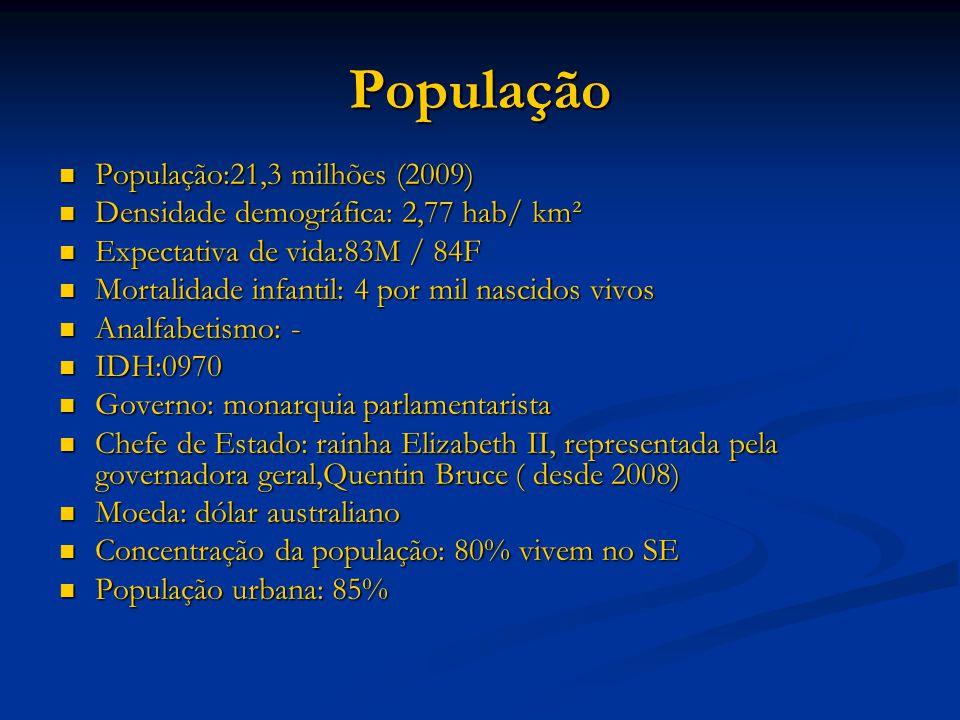 População População:21,3 milhões (2009)