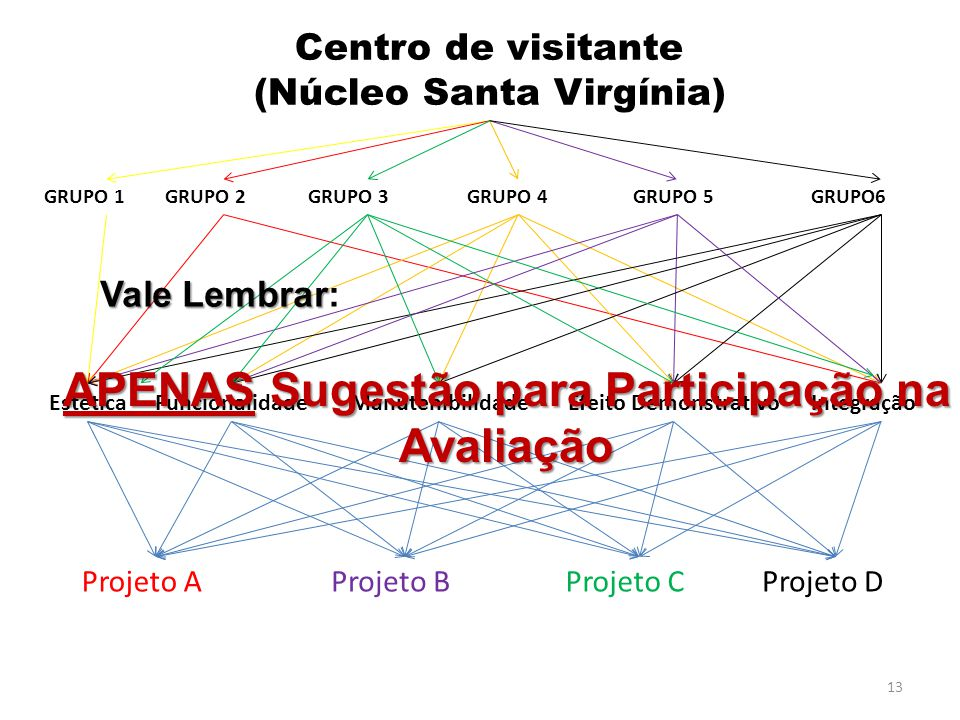 (Núcleo Santa Virgínia) APENAS Sugestão para Participação na Avaliação