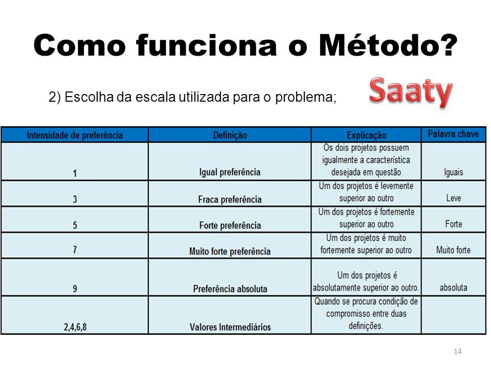 Saaty Como funciona o Método