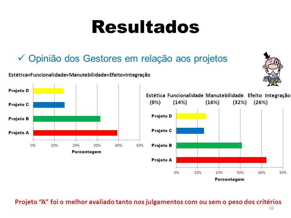 Resultados Opinião dos Gestores em relação aos projetos