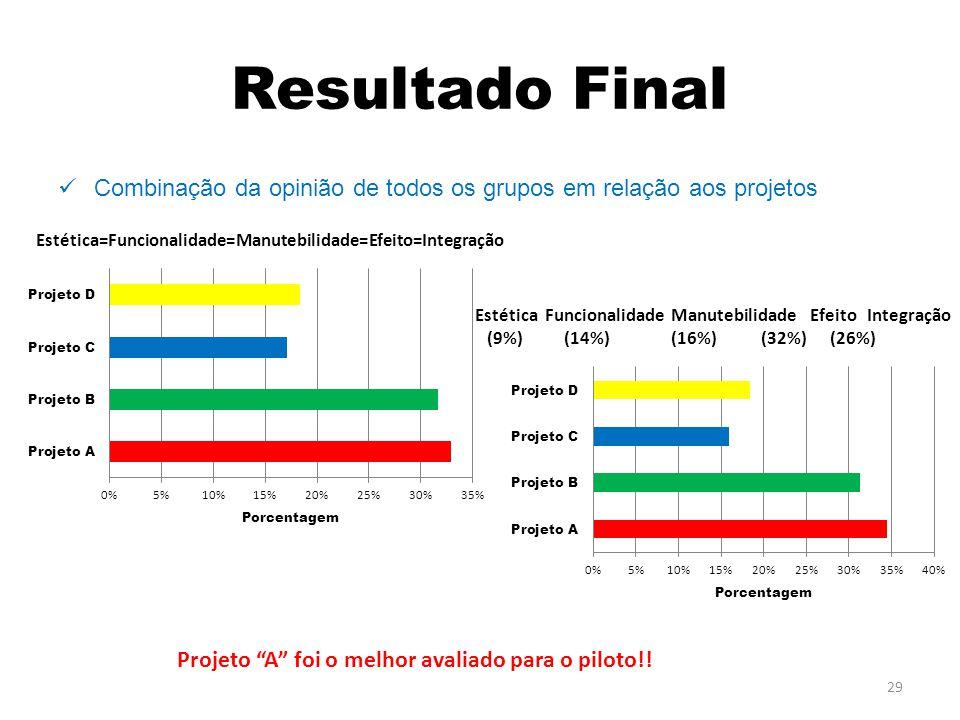 Resultado Final Combinação da opinião de todos os grupos em relação aos projetos. Estética=Funcionalidade=Manutebilidade=Efeito=Integração.