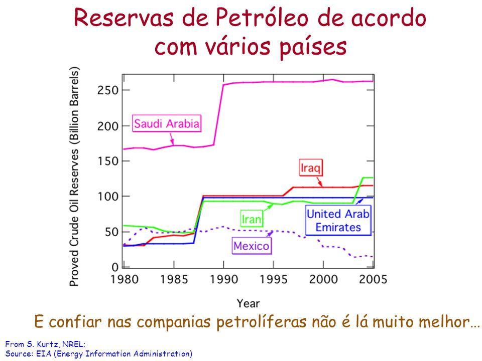 Reservas de Petróleo de acordo com vários países