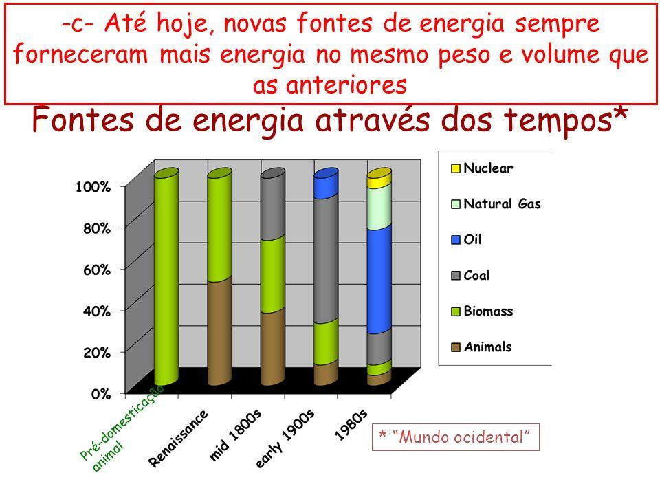 Fontes de energia através dos tempos*