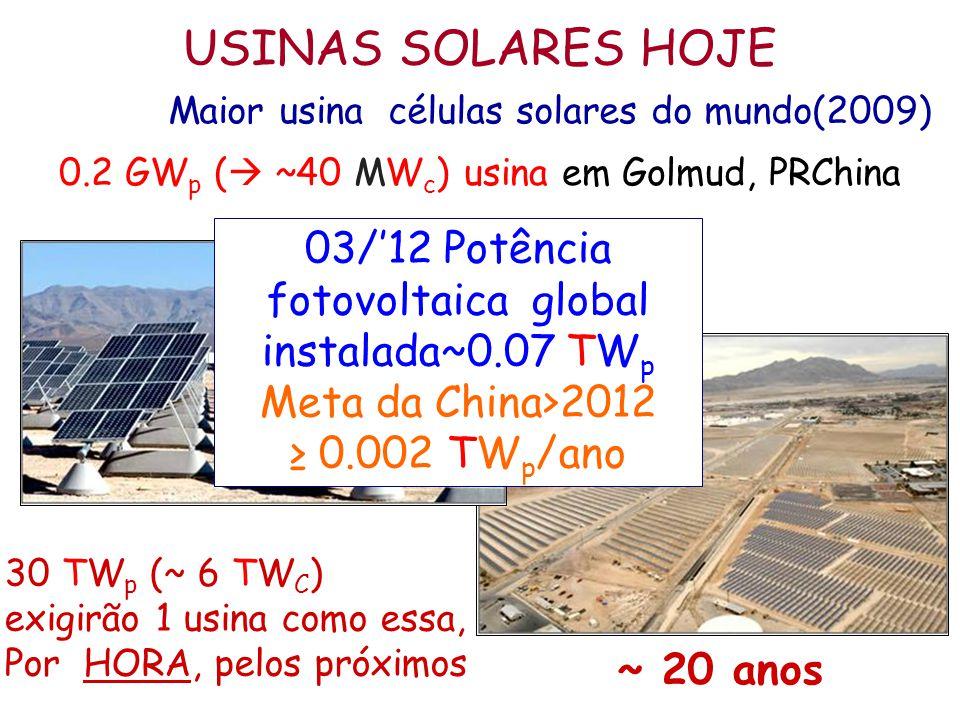 USINAS SOLARES HOJE Maior usina células solares do mundo(2009) 0.2 GWp ( ~40 MWc) usina em Golmud, PRChina.