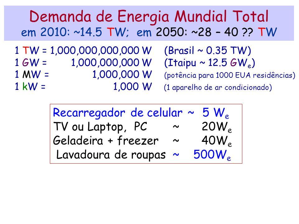 Demanda de Energia Mundial Total