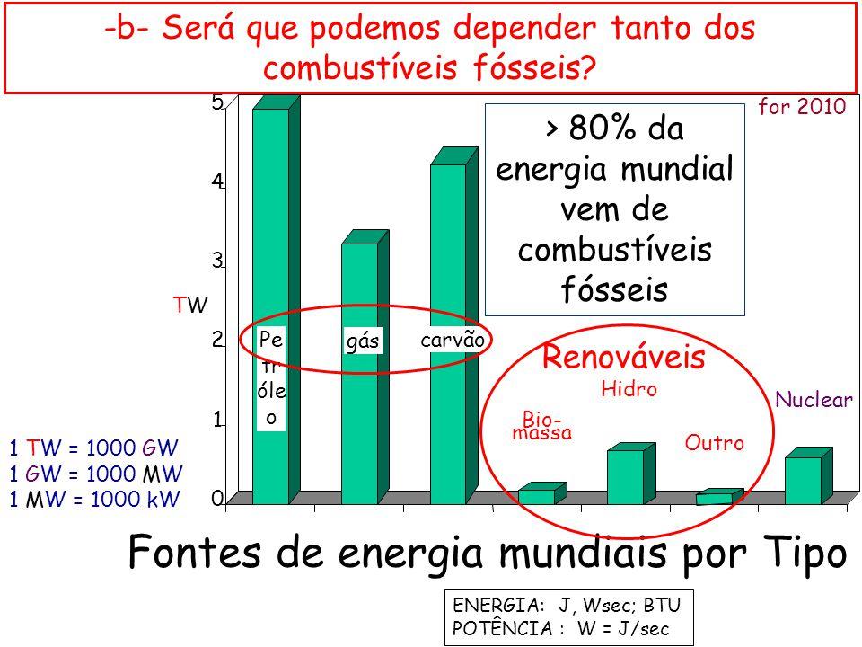 Fontes de energia mundiais por Tipo