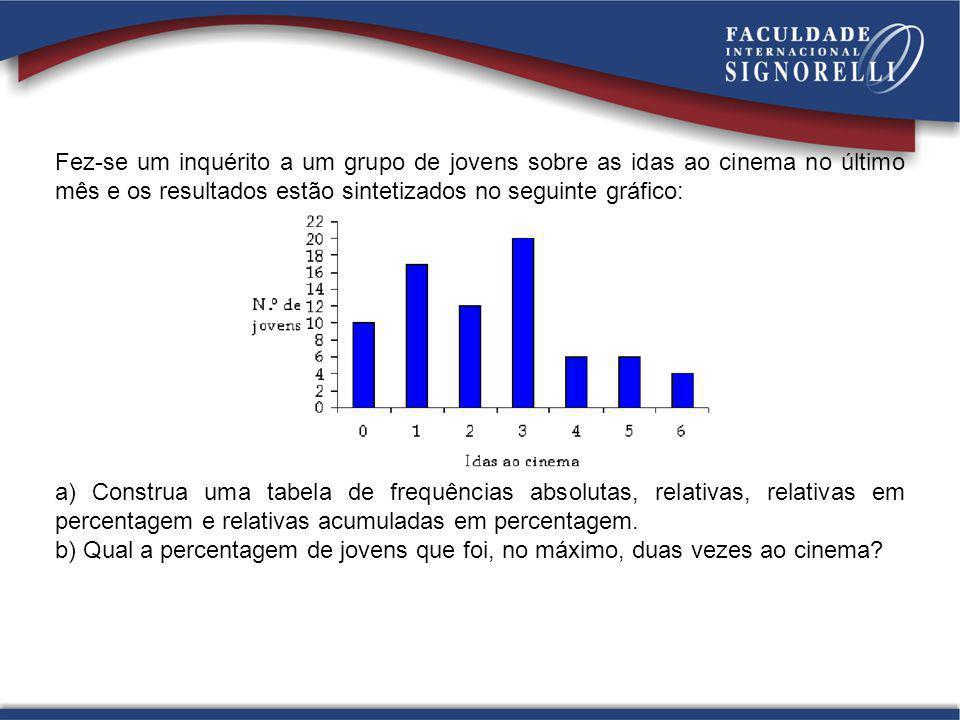 Fez-se um inquérito a um grupo de jovens sobre as idas ao cinema no último mês e os resultados estão sintetizados no seguinte gráfico: