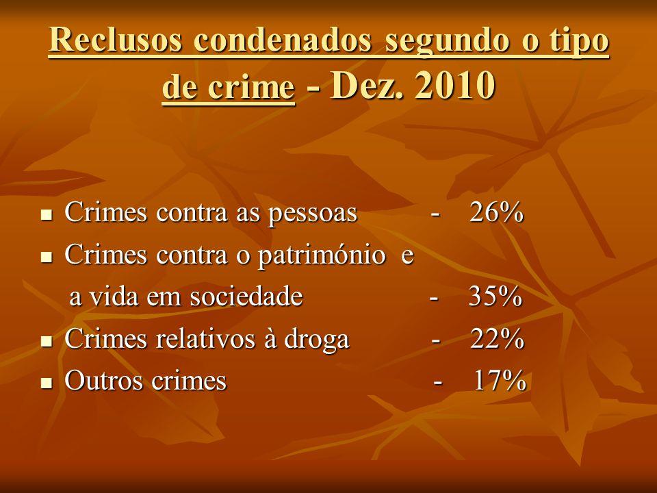 Reclusos condenados segundo o tipo de crime - Dez. 2010