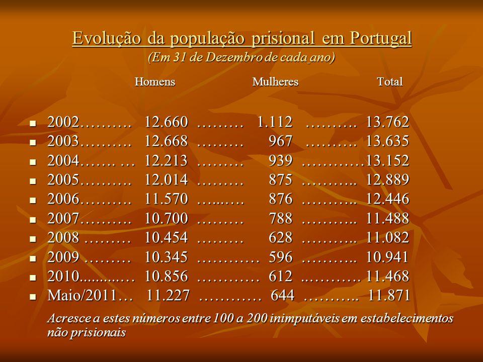 Evolução da população prisional em Portugal (Em 31 de Dezembro de cada ano)