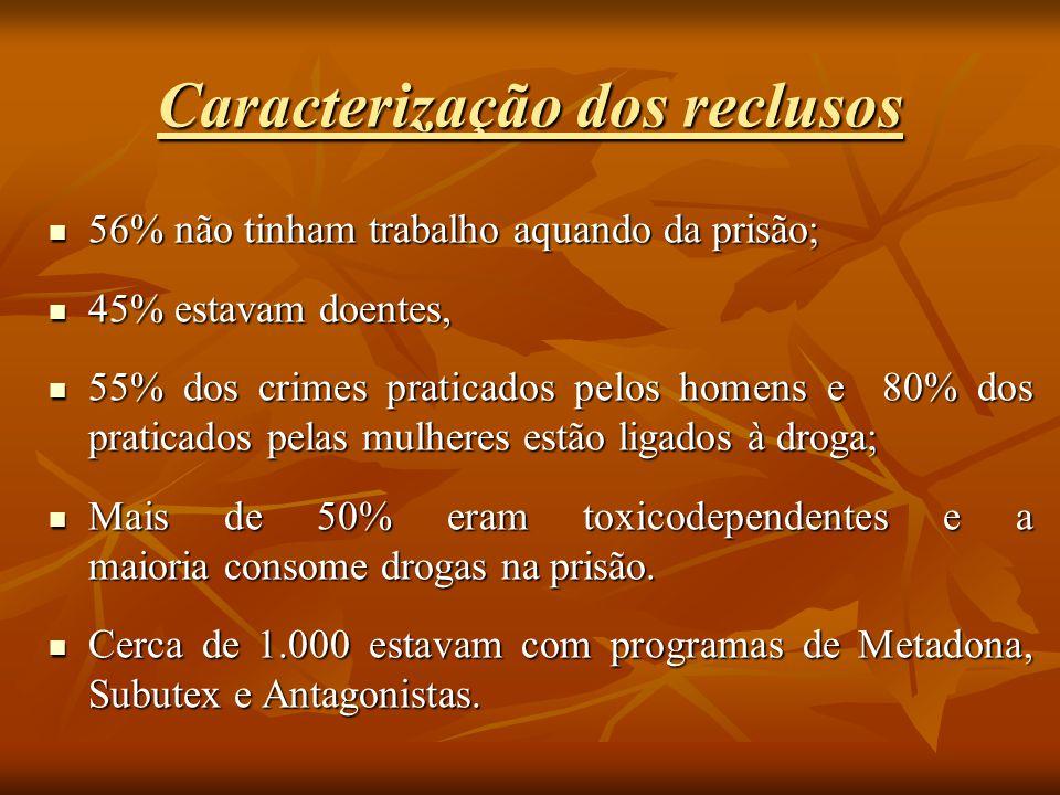 Caracterização dos reclusos
