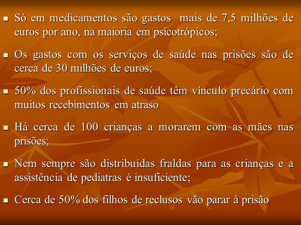 Só em medicamentos são gastos mais de 7,5 milhões de euros por ano, na maioria em psicotrópicos;