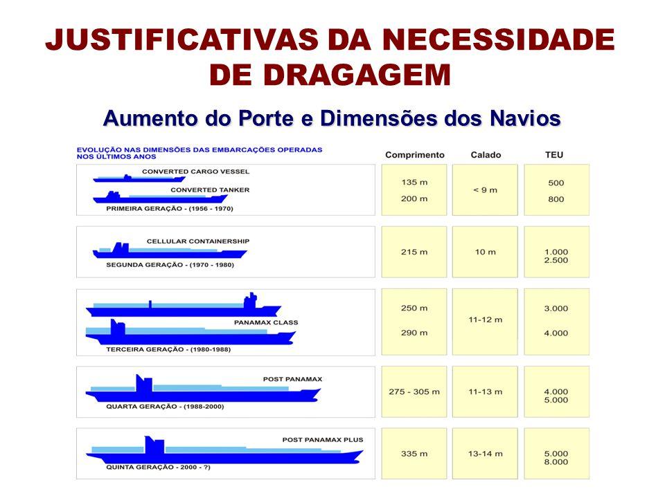 Aumento do Porte e Dimensões dos Navios