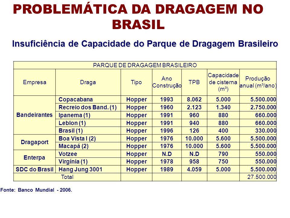 Insuficiência de Capacidade do Parque de Dragagem Brasileiro