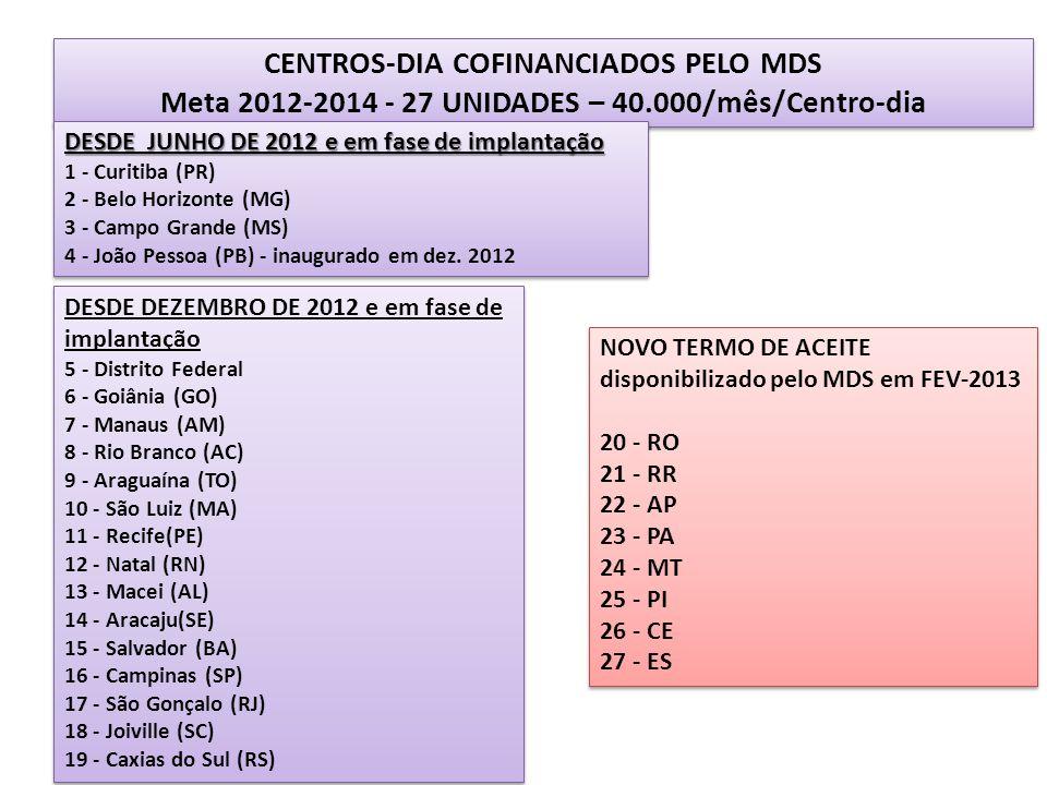 CENTROS-DIA COFINANCIADOS PELO MDS